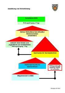 Ausbildungsmodell Diagram 2013-04